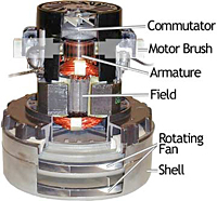 How a Vacuum Motor Works